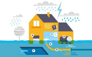 Service d'urgence en cas d'inondation